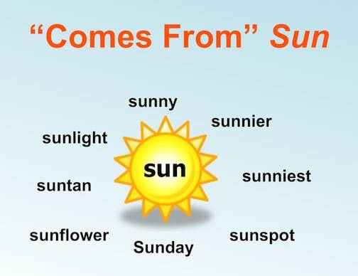 for example help them brainstorm words that come from sun such as sunny sunnier sunshine suntan etc but not sunken if children are not yet ready