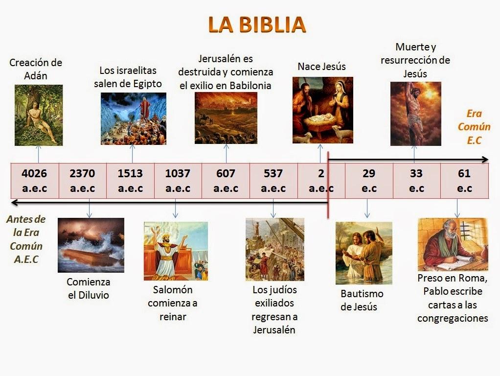 LA BIBLIA: Linea Del Tiempo De La Biblia