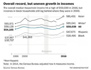 U.S. middle-class incomes reached highest-ever level in 2016, Census Bureau says
