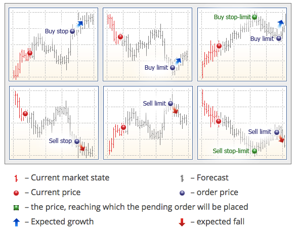 Pending orders in forex trading