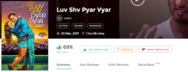 Luv Shuv Pyar Vyar Movie 300mb and 700MB with MP4 & MKV
