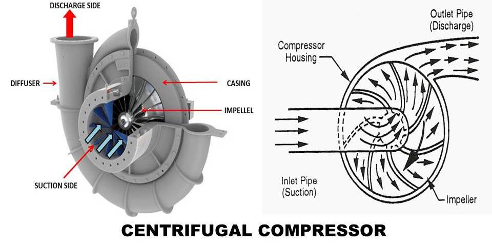 Mixed Flow Compressor : Centrifugal compressor principle construction working