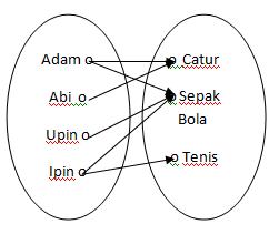Relasi dan fungsi matematika matematika akuntansi d bentuk penyajian relasi dan fungsi 1 menggunakan diagram panah ccuart Gallery
