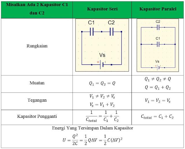 Contoh Soal dan Pembahasan Kapasitor Seri-Paralel