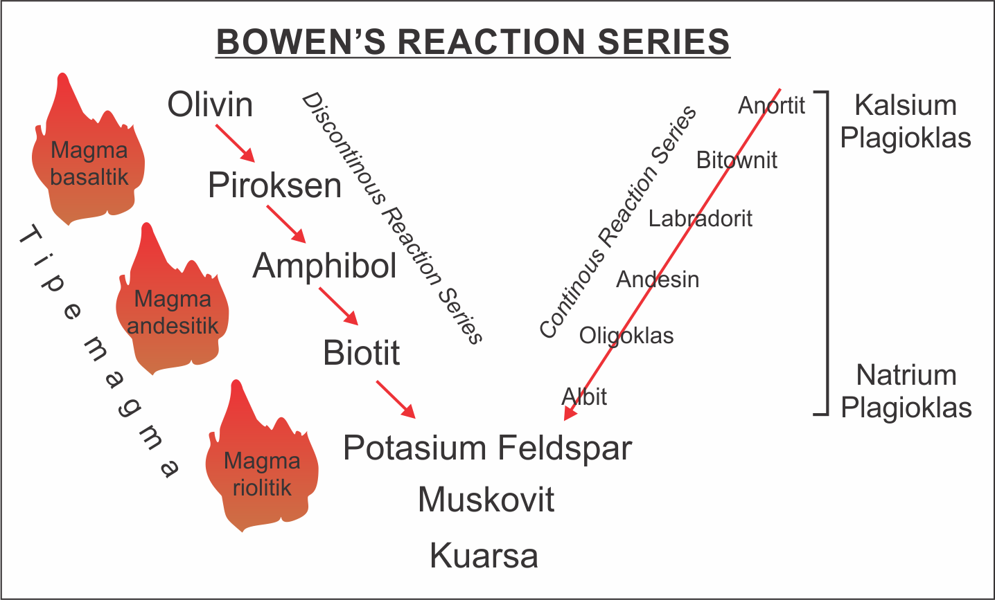 medium resolution of bowen s reaction series diagram 3