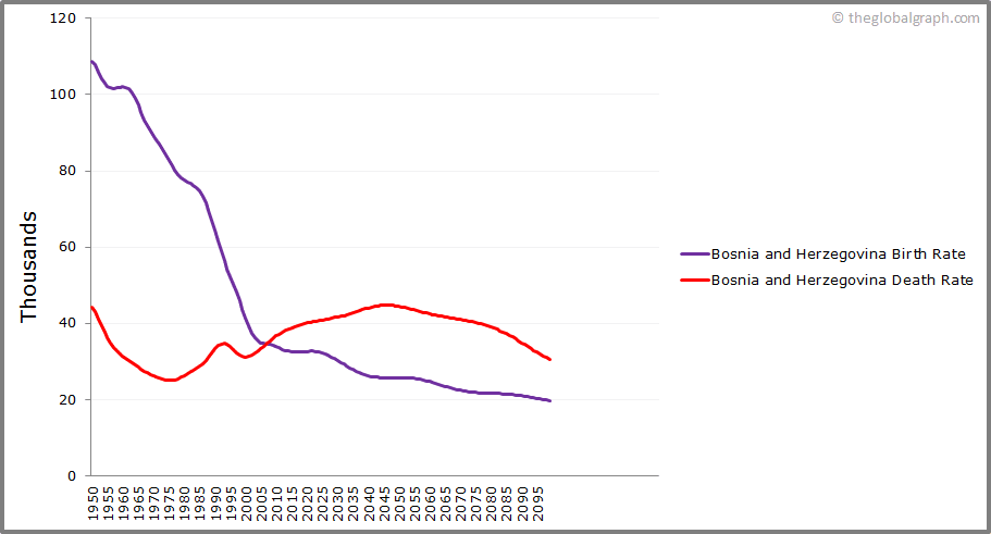Bosnia and Herzegovina  Birth and Death Rate