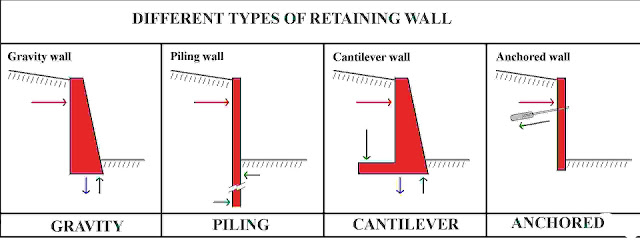 TYPES OF RETAINING WALL