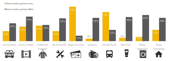 Research online, buy online or offline, by categories (Malaysia) 1/2