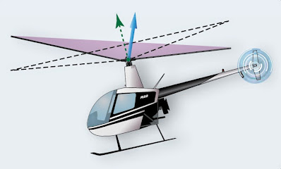 Helicopter Flight Conditions