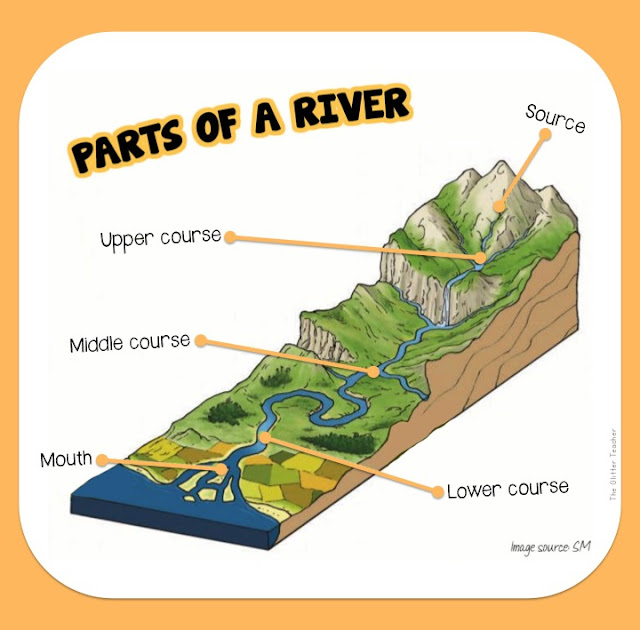 Parts of a river. Year 6