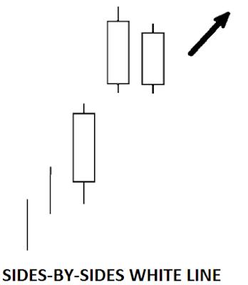 bullish continuation candlestick pattern
