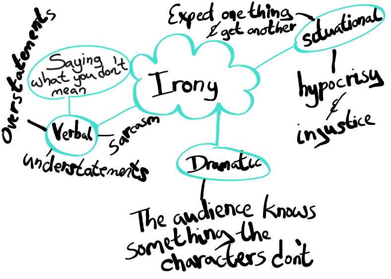 Printables. Identifying Irony Worksheet. Gozoneguide Thousands of ...
