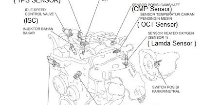 Fungsi Dan Letak Sensor-Sensor EFI Pada Mobil, Pahami Agar