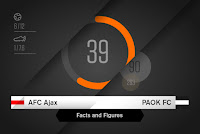 Στατιστικά στοιχεία από τις αναμετρήσεις του ΠΑΟΚ με τον Άγιαξ και γενικότερα τις Ολλανδικές ομάδες