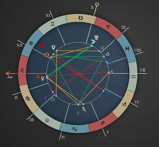 Today Astrology Horoscope July 5 to 11