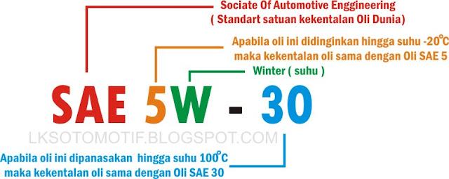Memilih oli berkualitas ada cara paling ampuh untuk merawat mesin kendaraan beroda empat anda menjadi bert Mengenal Kode Kekentalan Oli SAE 5W - 30