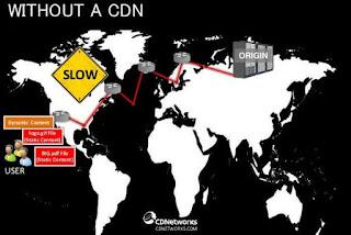 Website yang tidak menggunakan CDN