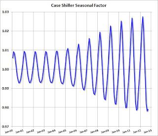Case Shiller Seasonal Factors