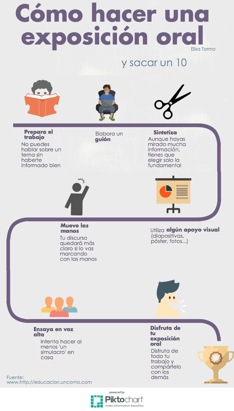 Pasos para hacer una exposici n oral de 10 infograf a y for Pasos para realizar una exposicion