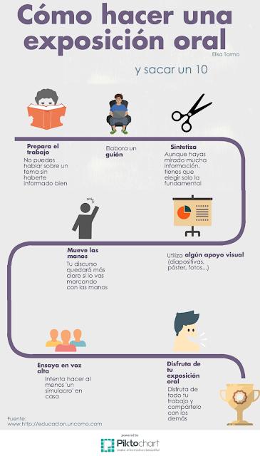 infografía exposición oral