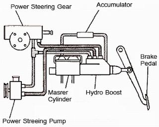 Mechanical Technology: Power Brakes