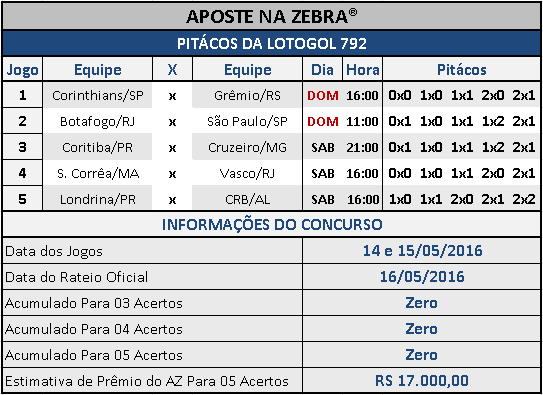 LOTOGOL 792 - PALPITES / PITÁCOS DA ZEBRA