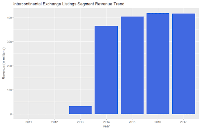 Intercontinental Exchange Listings Segment Revenue Trend