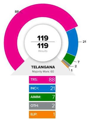 Telangana Election Result