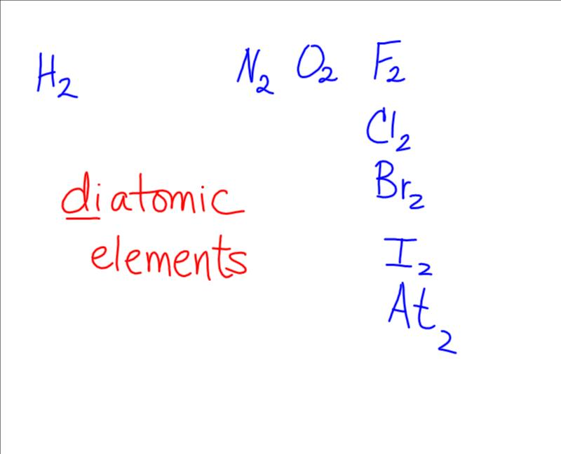 Chemistry Honors Started Ch 1 Notes Element Namesymbol Quiz