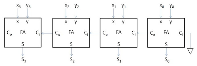 Verilog code for ripple carry adder