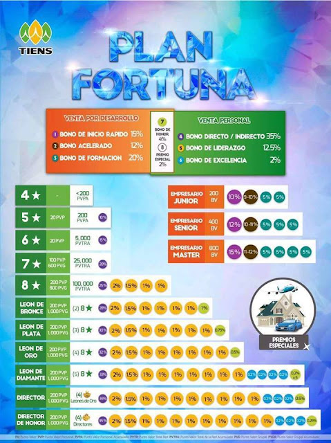 Plan Fortuna