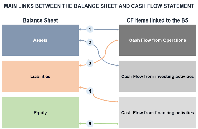 Links between Balance Sheet and Cash Flow Statement