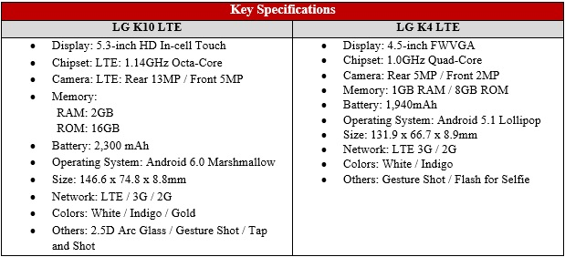 LG K Series Specifications