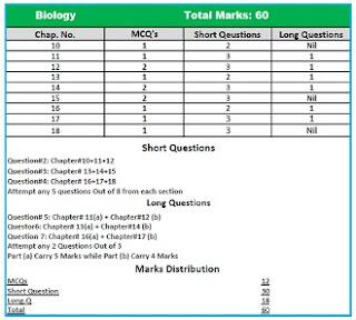 biology pairing image class 10