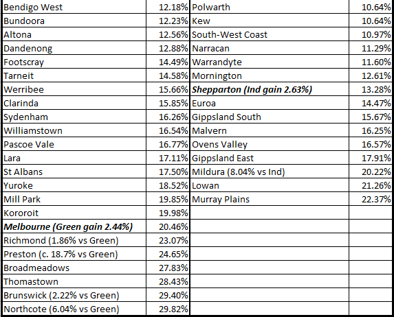 Dr Kevin Bonham: Victoria: Final Results, Poll Performance
