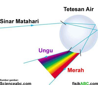 skema atau diagram proses terbentuknya pelangi secara fisika