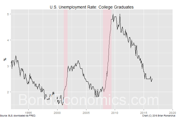Chart: U.S. Unemployment Rate, College Graduates