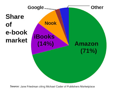 Sell eBooks on Amazon and earn money.