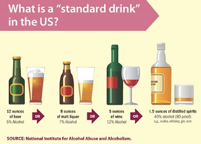 What is a standard drink in the U.S.? Source: CDC - https://www.cdc.gov/cancer/dcpc/prevention/policies_practices/alcohol/