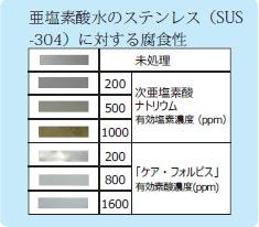 有効塩素濃度1600ppmの亜塩素酸水に浸漬しても錆びません。