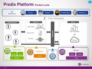 Что умеет Predix – первая облачная платформа Интернета вещей от GE?