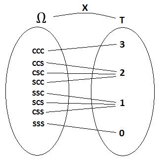 Recursos Matemáticos: Variable Aleatoria; Variable