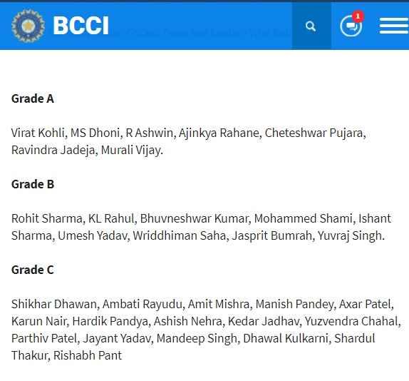 bcci-player-grade-list
