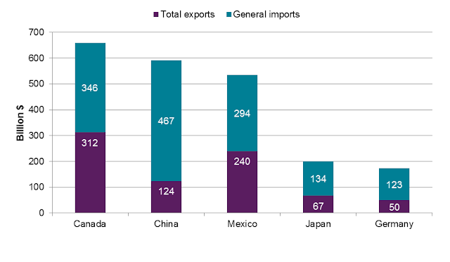 Find the Recent Trade Activities of Top 3 Exporting Countries in the World with Global Exports Data