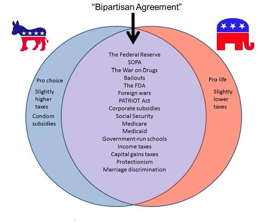 bias and impartiality funky eds bias and impartiality funky eds republican democrat similarities democrat republicans vs federalists venn diagram 21