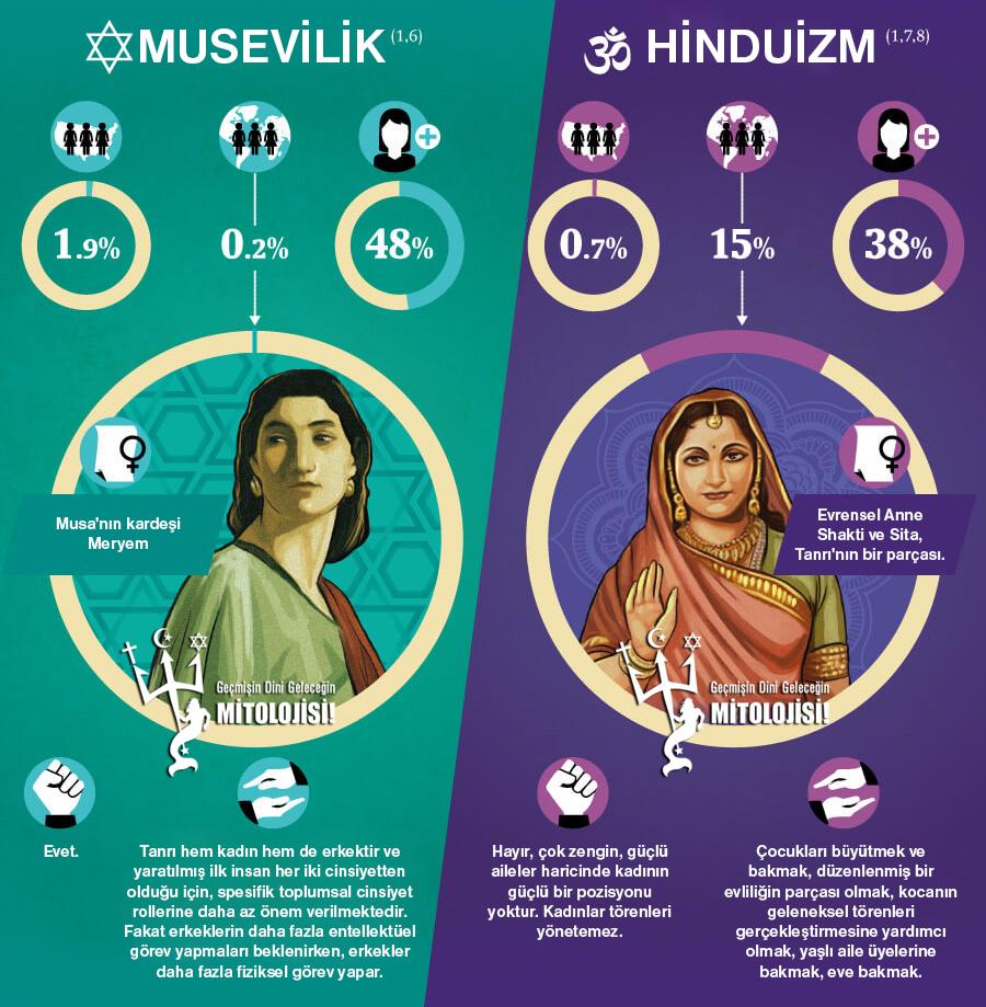 A, din, Kadınların dünya dinlerinde rolleri, Din ve Kadın, Din ve kadının çalışması, islamiyet, hristiyanlık, musevilik, yahudilik, hinduizm, budizm, Kadın çalışabilir mi?, Dinlerde kadın, Kadın,