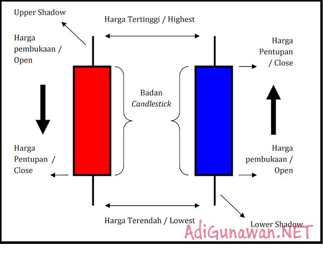 Bentuk dan Cara Membaca Candlestick