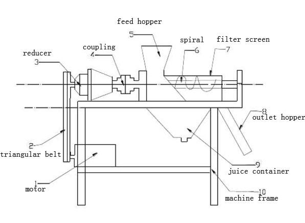 Sơ đồ nguyên lý máy ép trái cây kiểu trục vít, kiểu dáng công nghiệp