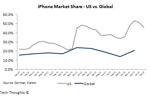 iPhone Market Share - US vs. Global