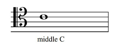 The tenor clef is just below the alto clef and its 4th line is middle C